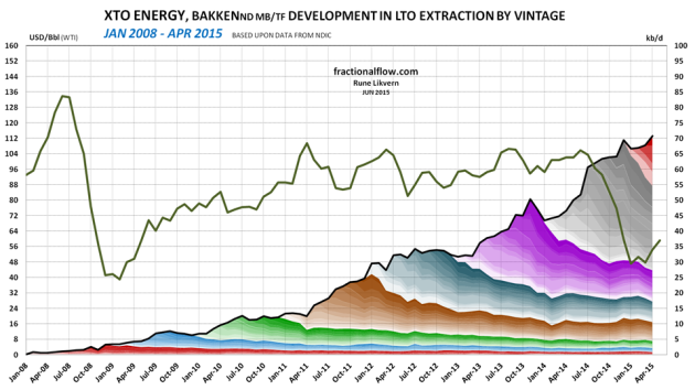 Figure 9: The chart above shows developments by vintage in LTO extraction for XTO Energy in Bakken (ND) as of January 2008 and of April 2015 [right hand scale]. Development in the oil price (WTI) black line is shown versus the left hand scale. The chart does not include contributions from wells starting to flow prior to 2008 and the contributions from these wells normally diminishes as the wells ages.