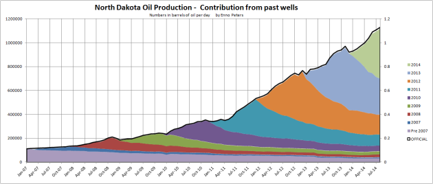 Figure 05: The stacked areas in the chart above show developments in LTO extraction of the population of wells by vintage.  Chart by Enno Peters.
