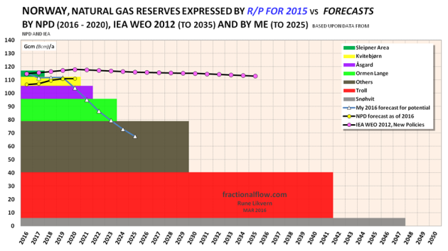 Figure 2: The chart above with the stacked boxes shows the R/P ratio for the fields with meaningful rates of natural gas extraction and the rest have been lumped together with others [brown box]. The sum of the areas of the boxes represents total estimated remaining gas reserves for NCS as of the end of 2015. The chart also shows NPD's recent forecast towards 2020, my forecast towards 2025 and IEA WEO's 2012 forecast towards 2035.
