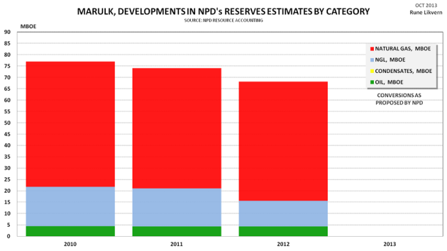 Figure 6: Development of NPD estimates by vintage for recoverable reserves by category for the Marulk development.
