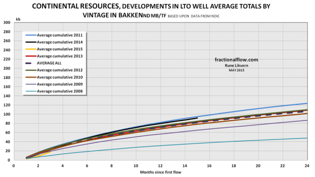 Figure 5: The chart shows the development in average total LTO extraction by vintage for LTO wells were Continental Resources was listed as the business owner per March 2015. NOTE: Data for 2014 are not complete with first year totals for all wells.