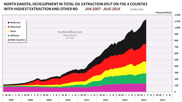 Figure 02: The chart above with the stacked areas shows developments in all oil extraction in North Dakota as of January 2007 and of August 2014 split on the 4 counties with the highest extraction and the rest of North Dakota. Growth in oil extraction in North Dakota is now primarily from McKenzie and Mountrail counties.