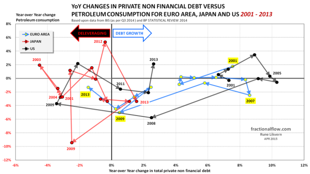 Figure 09: The chart above shows the YoY changes in total private non financial debt [horizontal axis] plotted versus the YoY changes in total petroleum consumption [vertical axis] for the Euro area [yellow dots connected by a blue line], Japan [red dots connected by a red line] and the US [black dots connected by a grey line] from 2001 to 2013. The lines have arrows to show the direction and some years indicated to improve identification of movements.