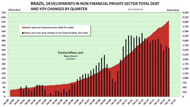 Figure 03: The chart show developments in total non financial private debt in Brazil [red area, right hand scale]. The black columns show YoY changes in non financial private debt in Brazil by quarter [left hand scale].