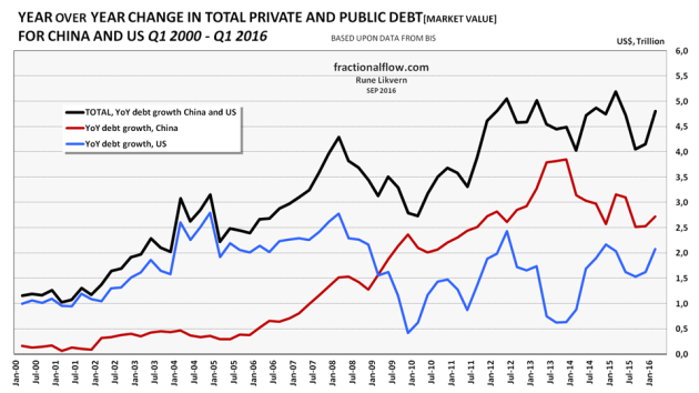 Figure 8: The chart shows Year over Year (YoY) growth in private and public debt for the world's 2 biggest economies, the US [blue line] and China [red line] and their total [black line] from Q1-2000 and as of Q1-2016.