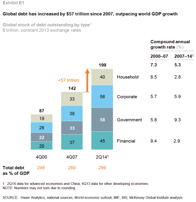 Figure 6: The chart above shows development in total global debt outstanding split on sectors. In 2000 global Gross Domestic Product (GDP) was about $35 Trillion and by 2014 it had grown to about $70 Trillion. Source: McKinsey