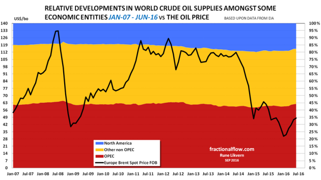 Figure 3: The stacked areas in the chart above shows relative development in crude oil supplies split on some economic entities from January - 07 and per June -16. The oil price [Brent spot] is shown against the left axis.