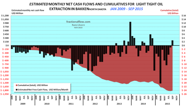 Figure 02: The chart above shows an estimate in development of cumulative net cash flows post CAPEX for manufacturing LTO wells in the Bakken (ND) as of January 2009 and as of September 2015 (red area and rh scale) and estimated monthly net cash flows post CAPEX (black columns and lh scale). The assumptions for the chart are WTI oil price (realized price which is netted back to the wellhead), average well costs starting at $8 Million in January 2009 and growing to $10 Million as of January 2011 and $9 Million as of January 2013 with a decline towards $8 Million as of January 2015. All costs assumed to incur as the wells were reported starting to flow (this creates some backlog for cumulative costs as these are incurred continuously during the manufacturing of the wells) and the estimates do not include costs of non- flowing and dry wells, water disposal wells, exploration wells, seismic surveys, acreage acquisitions etc. Economic assumptions; royalties of 16%, production tax of 5%, an extraction tax of 6.5%, OPEX at $5/Bbl, transport (from wellhead to refinery) $12/Bbl and a weighted interest of 6% on debt (before any corporate tax effects, which now adds around $3/Bbl in financial costs) and income from natural gas/NGPL sales (which now and on average grosses around 1.3 Mcf/Bbl). Estimates do not include the effects of hedging. Estimates do not include investments in processing/transport facilities and externalities like road upkeep, etc. The purpose with the estimates presented in the chart is to present an approximation of net cash flows and development in total use of primarily debt for manufacturing of LTO wells. The chart serves as a proxy for estimates of the aggregate cash flow for all oil companies in Bakken(ND).