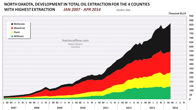 Figure 04: The chart above with the stacked areas shows development in (total) reported oil extraction for the 4 counties in North Dakota with the highest oil extraction.