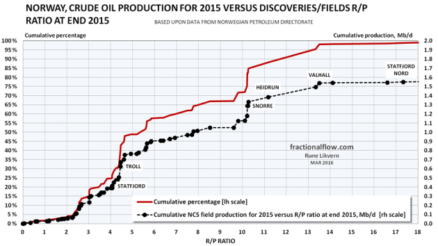 Figure 05: The chart above shows cumulative NCS crude oil extraction versus the R/P ratio for fields/discoveries in the extraction phase at end 2015 plotted against the right hand scale [black dots connected by a black line]. The red line, plotted against the left hand scale, shows the cumulative portion of the crude oil extraction versus the R/P ratio.