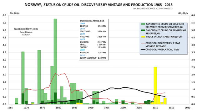 Figure 3: The figure shows the history and the status of the total discoveries by year (stacked columns) since oil exploration started on the Norwegian Continental Shelf and as of 2013. The light green columns show what has been recovered, sold and delivered. The dark green portion of the columns is total remaining reserves. The yellow portion of the columns shows reserves in discoveries under evaluation. Furthermore, in the chart is also shown annual production (thick black line) of crude oil since production began in the 1970s. The chart also has a table that shows the year of discovery for fields estimated to hold more than 1 billion barrels (Gb) of recoverable crude oil. (Gb; Giga = Giga, Billion barrels)