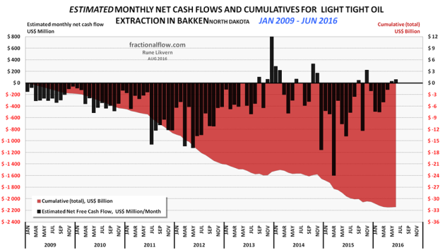 Figure 3: The chart above shows an estimate in development of cumulative net cash flows post CAPEX in manufacturing LTO wells in the Bakken (ND) as of January 2009 and as of June 2016 (red area and rh scale) and estimated monthly net cash flows post CAPEX (black columns and lh scale).