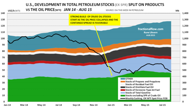 Figure 3: The chart above shows development in the US commercial petroleum stocks split on products as of January 2014 and early August 2015.