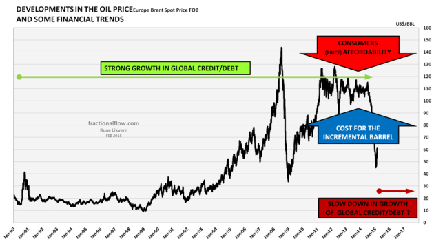 Figure 8: The chart shows the development in the oil price (Brent) and some major macro economic trends.
