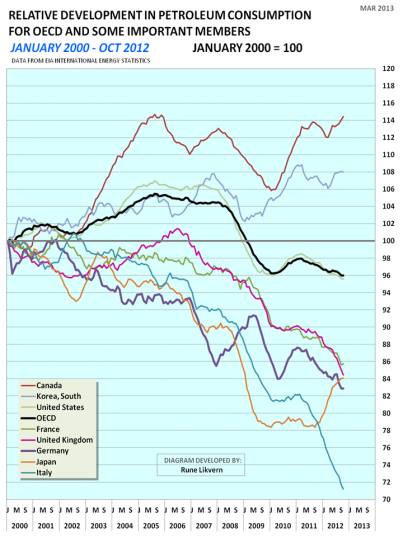 Figur 6: Figuren viser relativ utvikling i petroleumsforbruket for OECD og de viktigste landene innenfor OECD for perioden januar 2000 til oktober 2012 (januar 2000 = 100).