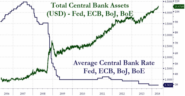 Figure 2: The chart above has been lifted from a recent article at ZeroHedge (linked above). The green line in the chart shows total central banks' assets [outer right axis] in US$ Trillion. The blue line [inner right axis] shows developments in the interest rate, %.
