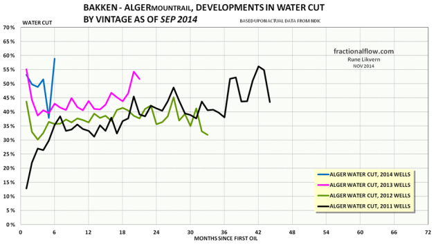 Figure 06: The colored lines in the chart above shows development in water cut by vintage of the wells in the Middle Bakken and Three Forks formations in the Alger pool. Note for 2014 the selection were limited to wells with at least 6 months of flow.
