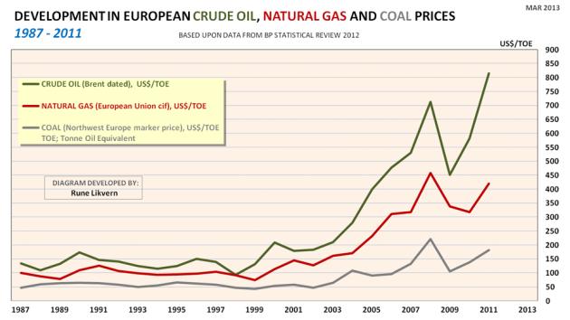 Figur 5: Figuren viser utviklingen i nominell pris for olje, naturgass og kull for årene 1987 til 2011 per Tonn Olje Ekvivalent (TOE) i Europa.
