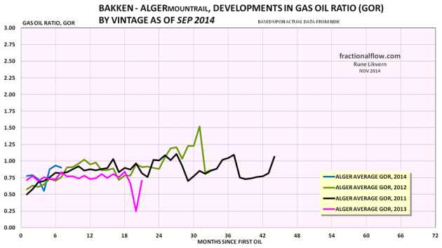 Figure 08: The colored lines in the chart above shows development in the GOR by vintage of the wells in the Middle Bakken and Three Forks formations in the Alger pool. Note for 2014 the selection were limited to wells with at least 6 months of flow.