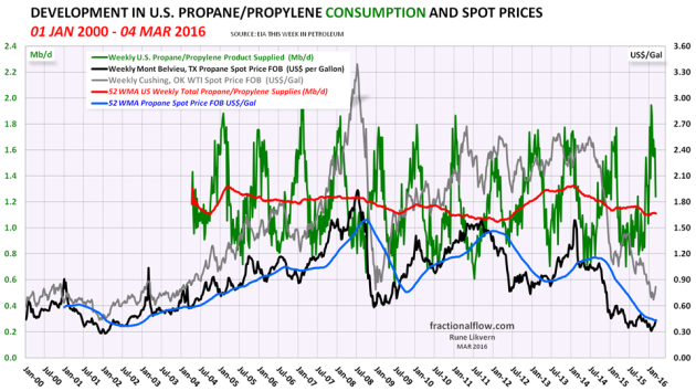 Figure 11: The green line in the chart above shows developments in US propane/propylene supplied (a proxy for consumption) with a trailing 52 week moving average (52 WMA), the orange line, both left hand scale. The black line shows developments in the propane price, spot, Mt Belvieu TX, right hand scale.