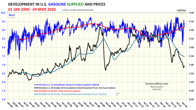 Figure 09: The blue line in the chart above shows developments in US gasoline supplied (a proxy for consumption) with a trailing 52 week moving average (52 WMA), the orange line, both left hand scale. The black line shows developments in all grades retail gasoline price and right hand scale. NOTE: Left hand scaling.