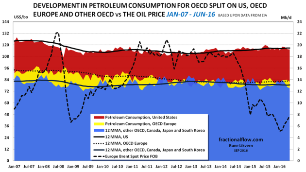 Figure 4: The chart above shows development in petroleum consumption for the US [red area], OECD Europe [yellow area], and other OECD (which includes Canada, Japan and South Korea) [blue area]. The chart is complemented with lines showing smoothed 12 month moving averages (12 MMA) for the presented OECD countries/regions. The oil price (Brent spot) is shown against the left axis.