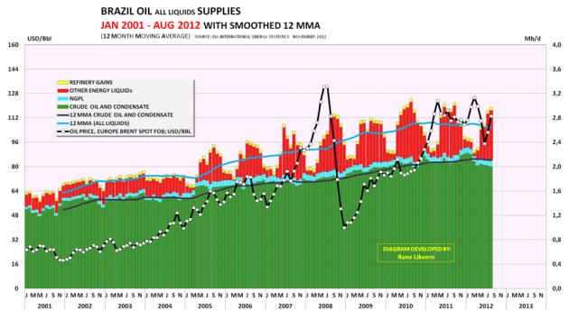Figur 07; Diagrammet viser utviklingen i forsyningen av energi i væskeform for Brasil.