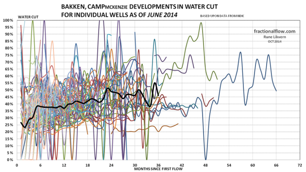 Figure 23: The thin lines in the chart above shows development in the water cut from the individual wells in the Middle Bakken and Three Forks formations in the Camp pool. The thicker black line shows the development of average water cut for all the wells studied.