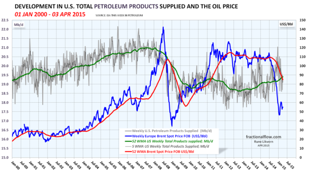Figure 04: The grey line in the chart above shows developments in US total petroleum supplied (a proxy for consumption) with a trailing 52 week moving average (52 WMA), the green line, both left hand scale. The blue line shows developments in the oil price, Brent spot and right hand scale. NOTE: Left hand scaling.