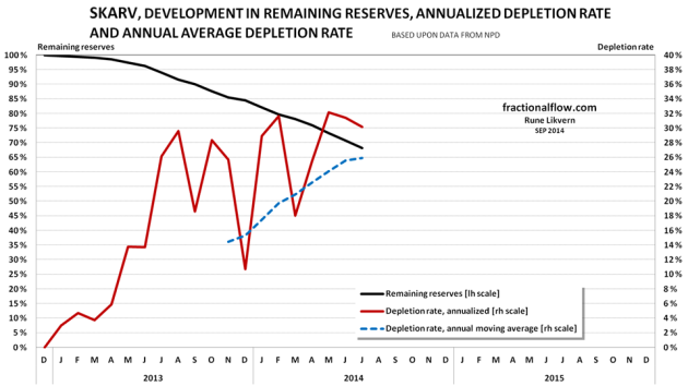Figure 13: The chart above shows the developments the depletion (black line and left hand scale), the annualized depletion rate (red line, right hand scale) and the annual moving average depletion rate (blue dotted line, right hand scale).