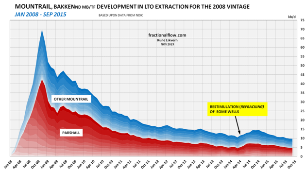 Figure 08: The chart above shows developments in LTO extraction for the 2008 vintage from the Middle Bakken/ Three Forks formations in the Bakken(ND) for Mountrail as of January 2008 and of September 2015 split on Parshall and other Mountrail.