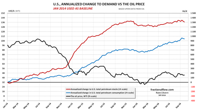 Figure 6: The chart above shows development in annualized [52 weeks moving averages] US total petroleum consumption [blue line] and storage build [red line] both rh scale. The black line, lh scale, shows development in the oil price (WTI). Consumption and storage developments are relative to Janaury 2014 (baseline). NOTE, changes in consumption and stocks are stacked, thus the red line also shows total annualized changes in demand.