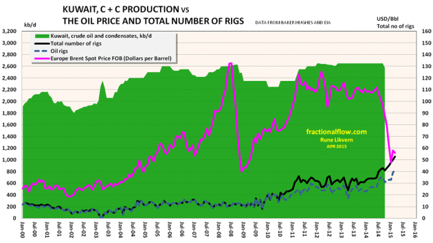 Figure 11: The chart above shows developments in Kuwait's supplies of crude oil and condensates (green area and left hand axis). The pink line shows development in the oil price, Brent spot, the black line total number of rigs, the dark blue dotted line number of oil rigs in Kuwait all plotted versus the right hand scale. NOTE: Rig counts and oil price as of March 2015. Crude oil and condensates production data as of October 2014 from EIA.