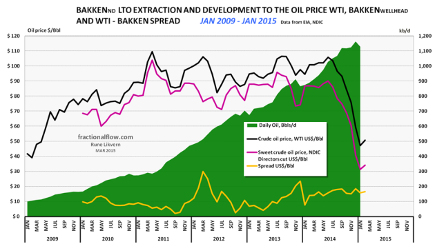 Figure 01: The chart above shows development in Light Tight Oil (LTO) extraction from January 2009 and as of January 2015 in Bakken North Dakota [green area, right hand scale]. The top black line is the price of Western Texas Intermediate (WTI), red middle line the Bakken LTO price (sweet) as published by the Director for NDIC and bottom orange line the spread between WTI and Bakken LTO wellhead all left hand scale.