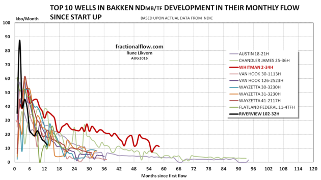 Figure 4: The chart above shows developments in monthly LTO extraction since starting up of the top 10 wells post Jan-08 in the Bakken (ND).