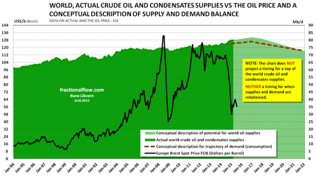 Figure 5: The chart above shows developments in world supplies of crude oil and condensates from January 1994 to March 2015. The chart also shows possible conceptual trajectories to supply potential and demand [all right hand scale]. The oil price [Brent spot] is plotted against the left hand scale.