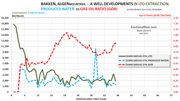 Figure 09: The chart above shows developments in LTO extraction, produced water [lh scale] and Gas Oil Ratio (GOR) [rh scale] for one well in the Alger pool in the Middle Bakken formation.