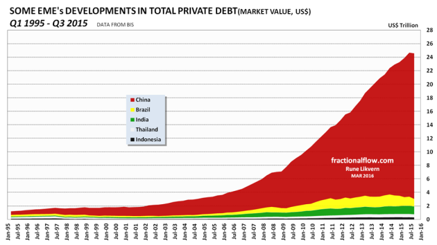 Figure 05: The chart shows development in private debt for some Emerging Economies (EMEs) as from Q1 1995 and as of Q3 2015.