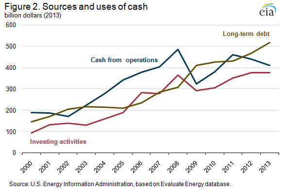 """Although oil prices remained relatively flat in 2012 and 2013, rising costs contributed to a decline in cash flow from operations. Nonetheless, cash spent on investing activities, which tends to lag changes in cash flow, increased slightly in 2013 as companies increased debt to maintain investment, taking advantage of interest rates that have been low since 2009. Companies have increased debt every year since 2006, with long-term debt increasing 9% and 11% in 2012 and 2013, respectively."""