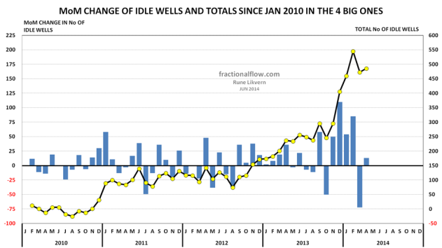 Figure 13: Chart above shows changes in Month over Month (MoM) number of idle wells [blue columns, lh scale and note the axis] for the 4 counties with the biggest extraction and the totals [yellow circles connected by black line, rh scale].