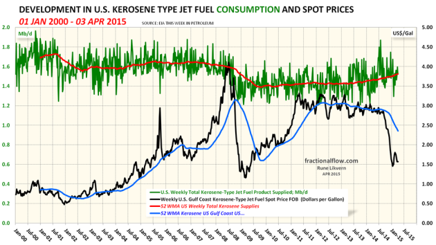 Figure 07: The green line in the chart above shows developments in US kerosene supplied (a proxy for consumption) with a trailing 52 week moving average (52 WMA), the orange line, both left hand scale. The black line shows developments in the kerosene price, right hand scale.