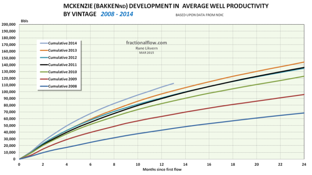 Figure 05: The chart shows the development in average total LTO extraction by vintage for wells in McKenzie. NOTE: Data for 2014 are not complete with first year totals for all wells.