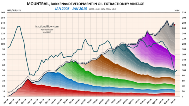 Figure 06: The chart above shows developments by vintage in LTO extraction for Mountrail county in Bakken (ND) as of January 2008 and of January 2015 [right hand scale]. Development in the oil price (WTI) black line is shown versus the left hand scale.
