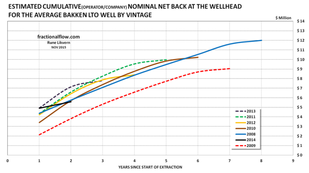 Figure 04: The above chart shows estimates on cumulative net backs at the wellhead for the average Bakken LTO well by vintage.