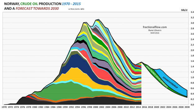 Figure 01: The chart shows the historical extraction (production) of crude oil (by discovery/field) for the Norwegian Continental Shelf (NCS) with data from the Norwegian Petroleum Directorate (NPD) for the years 1970 - 2015. The chart also includes my forecast for crude oil extraction from discoveries/fields towards 2030 based on reviews on individual fields, NPD's estimates of remaining recoverable reserves, the development/forecast for the R/P ratio as of end 2015. Further, the chart shows a forecast for total crude oil extraction from sanctioned discoveries/fields (green area, refer also figure 02) and expected contribution from Johan Sverdrup (blue area) [at end 2015 estimated at 1.76 Gb; [Gb, Giga (Billion) barrels, refer also figure 06] and this development phase is now scheduled to start flowing in late 2019.