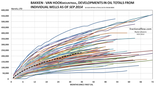 Figure 10: The thin lines in the chart above shows development in total LTO from the individual wells in the Middle Bakken and Three Forks formations in the Van Hook pool. The thicker dotted black line shows the development for average total LTO for all the wells studied.
