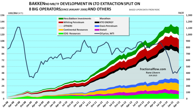 Figure 1: The chart above (stacked areas) shows developments in total  LTO extraction, split on the 8 presented companies and others. 4 of the studied companies had growth in LTO extraction for the period from December 2014 through April 2015 which are stacked on top. NOTE: The chart does not include contributions from wells starting to flow prior to 2008 for the presented companies and the contributions from these wells are included in others and normally diminishes as the wells ages.
