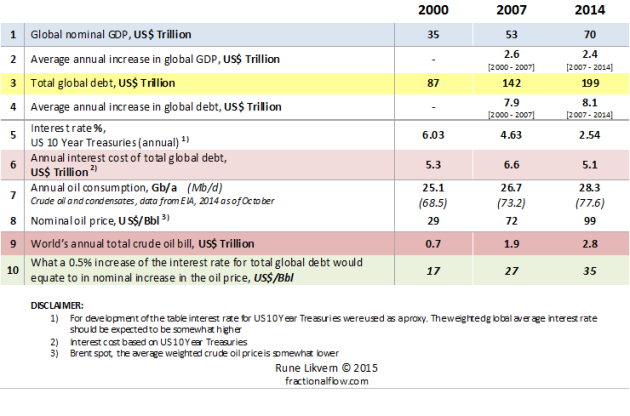 Table 1: The table above lists developments of some key figures and metrics for global GDP, global debt and interest rates. It also presents an effort to put the global effects of the oil price in a perspective versus the interest rates and total global debt.