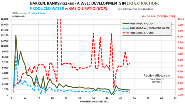 Figure 21: The chart above shows developments in LTO extraction, produced water [lh scale] and Gas Oil Ratio (GOR) [rh scale] for one well in the Banks pool in the Middle Bakken formation.