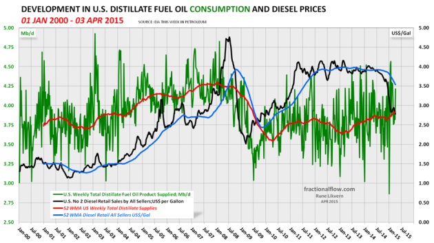Figure 06: The green line in the chart above shows developments in US distillate, including diesel, supplied (a proxy for consumption) with a trailing 52 week moving average (52 WMA), the orange line, both left hand scale. The black line shows developments in the diesel retail price, right hand scale. NOTE: Left hand scaling.